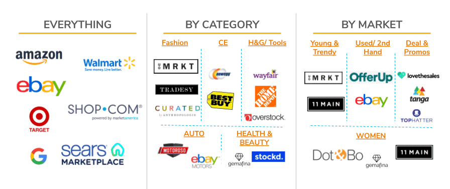 Cahoot offers eCommerce fulfillment services for leading marketplaces including Amazon, eBay, and Walmart.